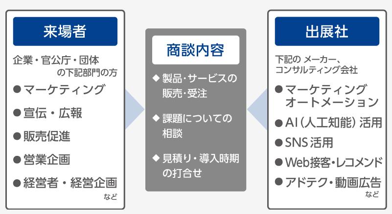 marketing-japan-it-week-haru-web&digital_marketing-expo_01