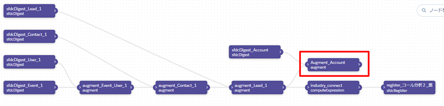 salesforce-einstein-enalytics-dataflow_pic_03