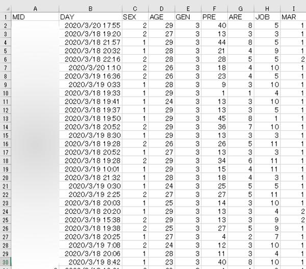 salesforce-tableau-crm_01 ローデータ エクセル画面 ぼかし