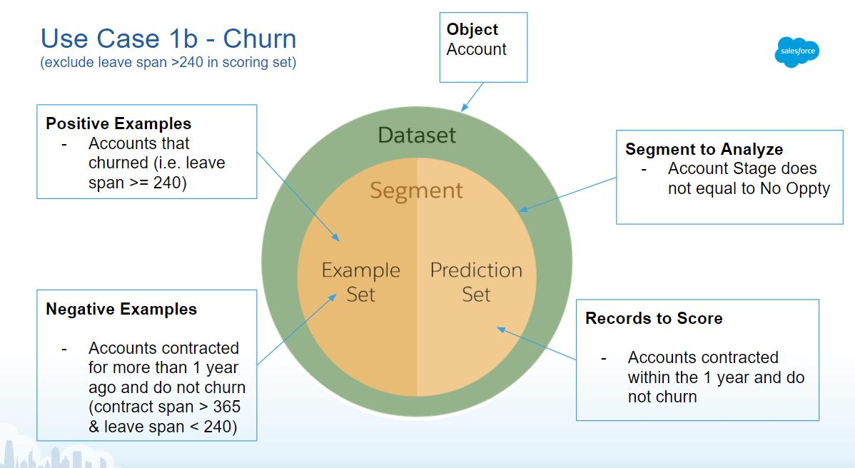 【AI予測の時代】Einstein予測ビルダー活用の10ステップ~準備編~